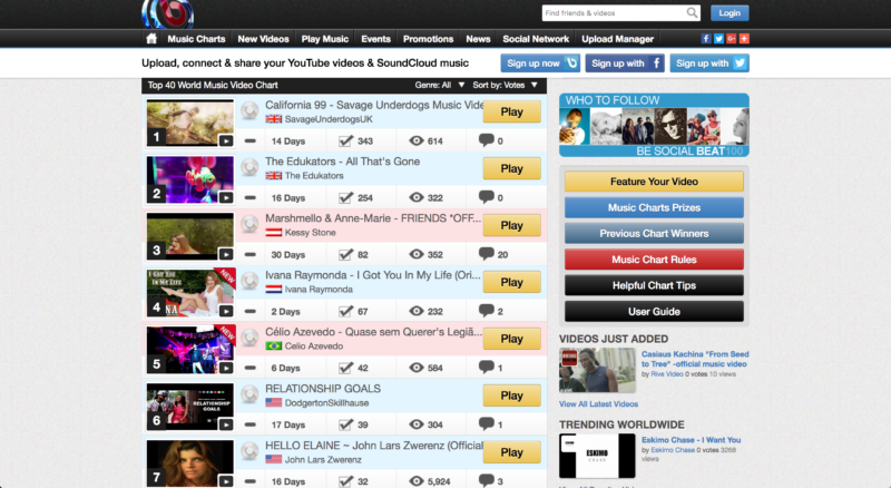 Savage Underdogs reached no1 in the Beat1oo.com video Charts